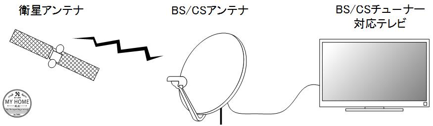 BSCSの受信方法.png