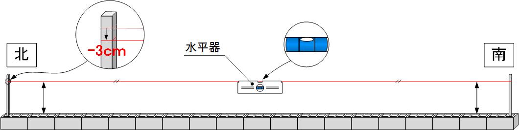 水平器を用いたレベルの確認方法.png